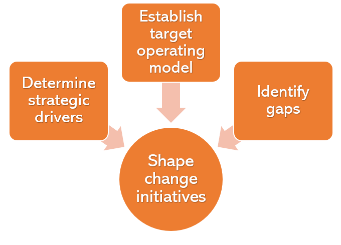 Diagram showing how the shaping of change initiatives flows from determining strategy, creating a target operating model and identifying gaps