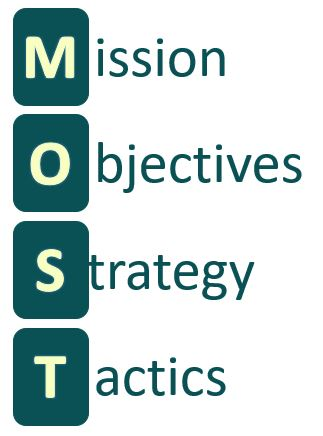 An image showing the four elements of the MOST technique used in Strategy Analysis - Mission, Objectives, Strategic Behaviours and Tactical changes.